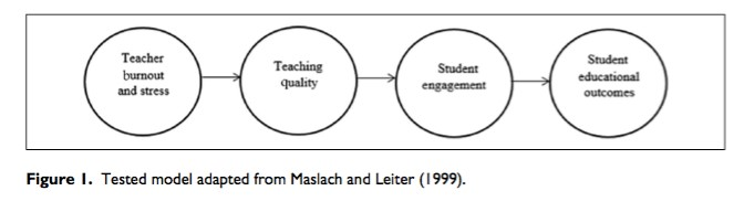 Caption: Linear model of effects of teacher burnout and stress.